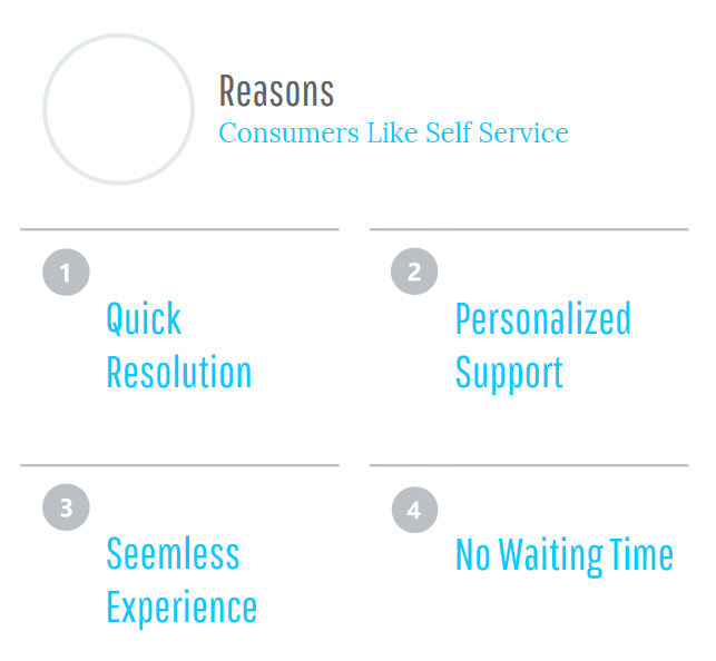 The advancate of self service sites 4.png