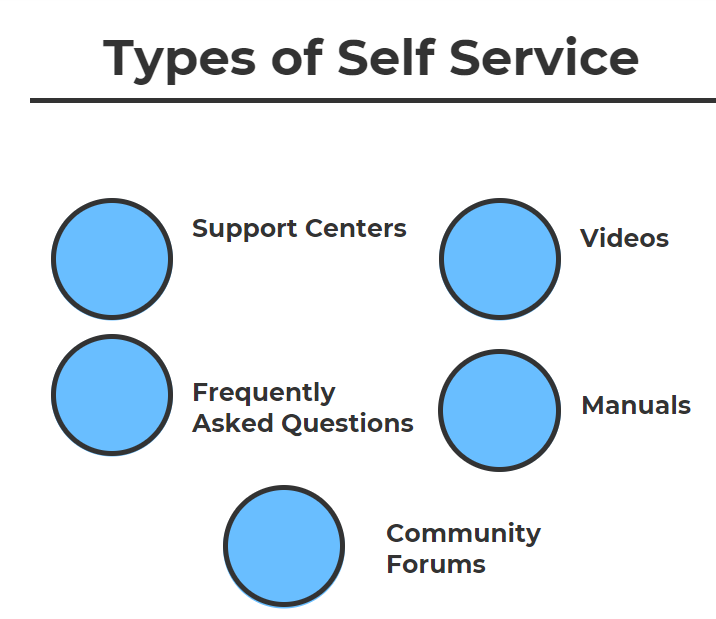 The advancate of self service sites 5.png