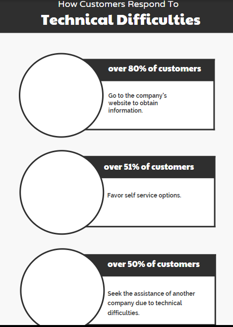 The advancate of self service sites 6.png