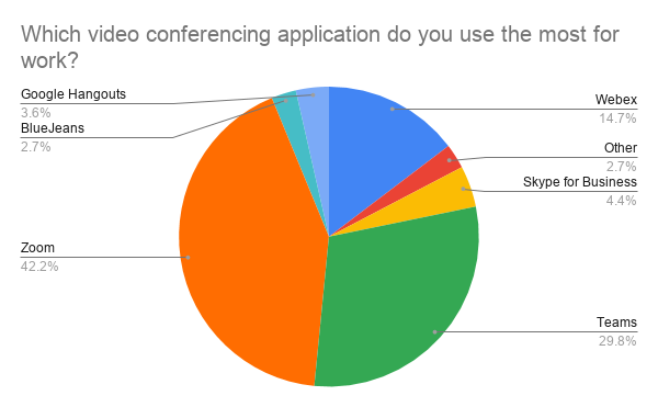 T1V-Which-video-conferencing-application-do-you-use-the-most-for-work
