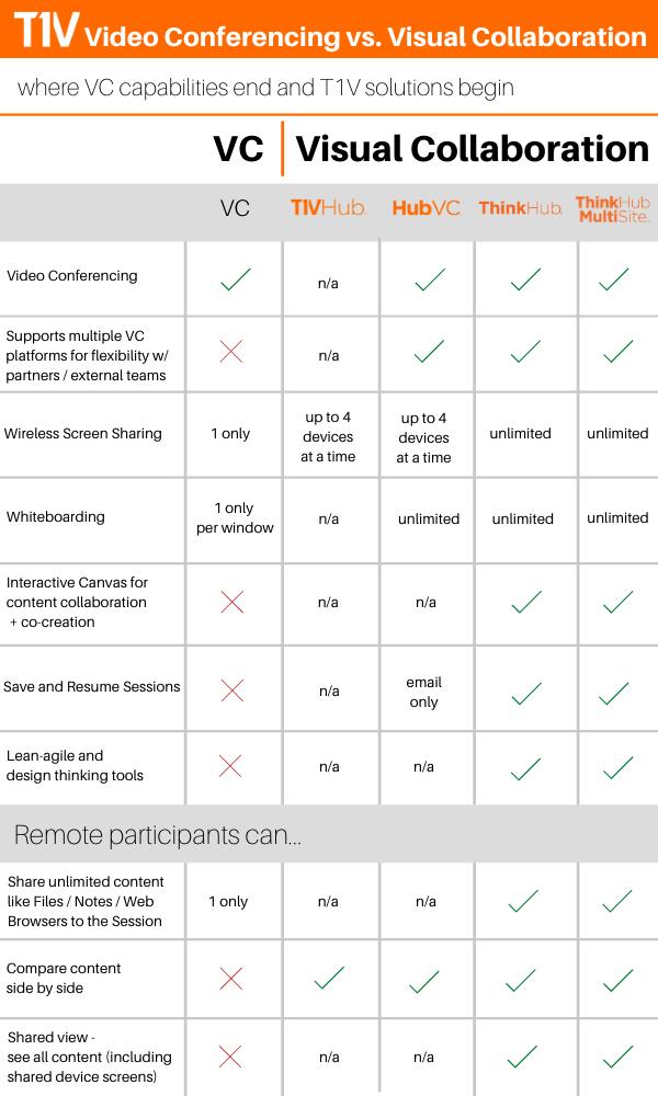 T1V-VC-vs-Visual-Collaboration-Feature-Comparison-Use-T1V-Collaboration-Solutions