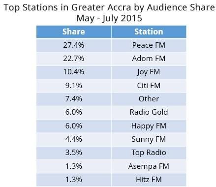 Accra_stations
