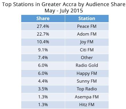 ghana radio nhyira fm