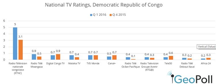 DRC-TV-Q1-2016.jpg
