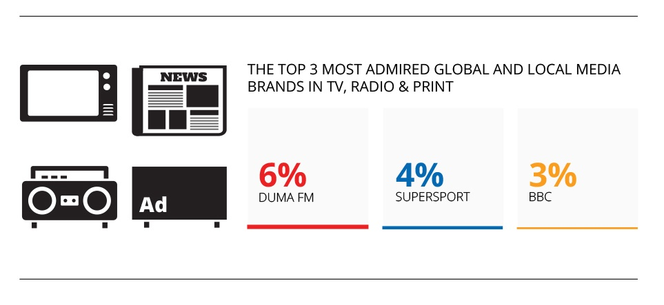 Favorite-Media-Brands-Botswana.jpg