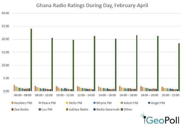 Ghana-radio-ratings-5-8
