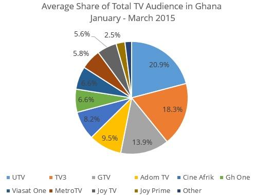 Ghana-ratings-3