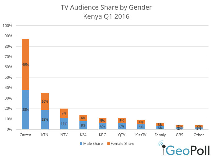 Kenya-Q12016-male-female-TV.jpg