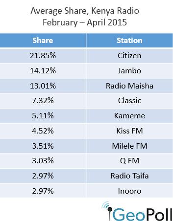 Kenya-radio-share-May