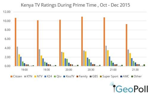 Kenya-ratingsQ42015.jpg