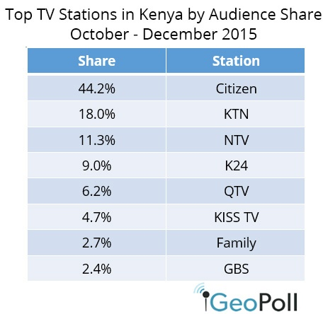 Kenya-share-Q42015.jpg