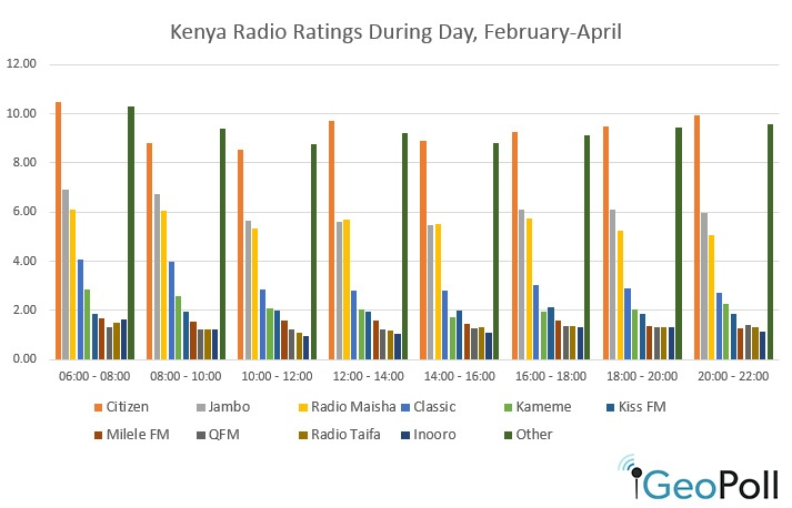 Kenya_radio_ratings_May