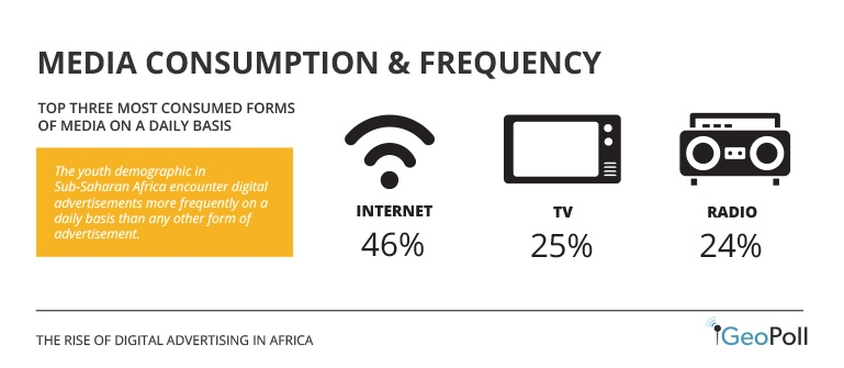 Media Consumption & Frequency