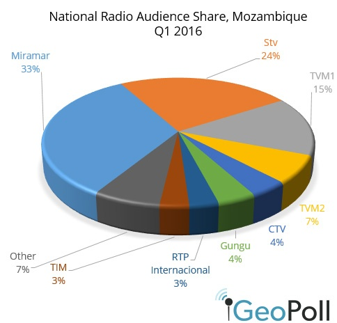 Mozambique-radio-Q1-2016.jpg