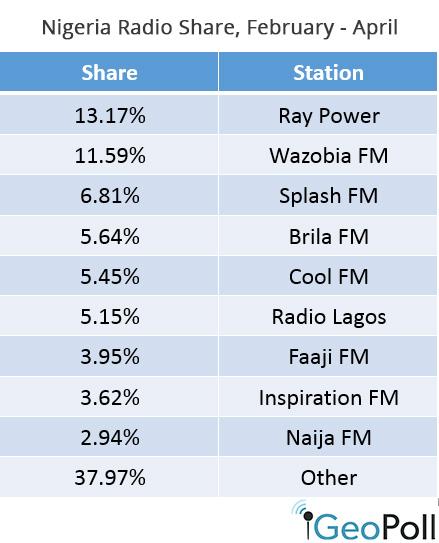 Nigeria-radio-share-5-8