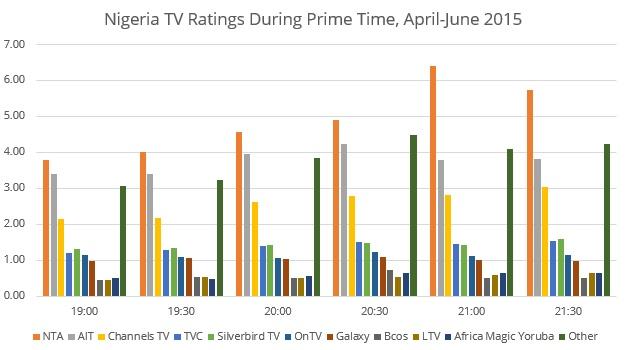 Nigeria-ratings-4