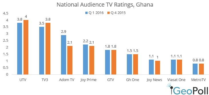 Q1-2016-TV-ratings2.png