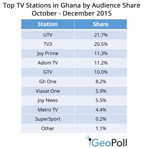 Q4-2016-Ghana-share.jpg
