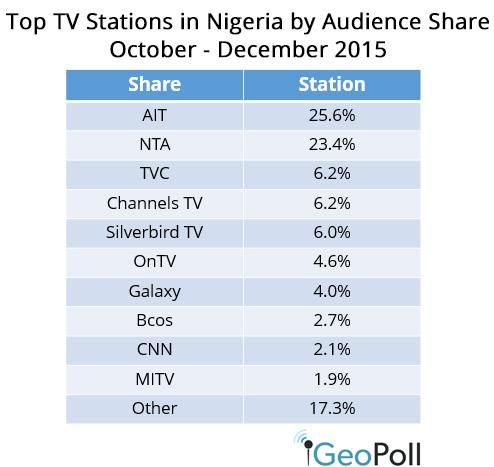 Top TV Stations in Nigeria and Ghana, Q4 2015 - GeoPoll