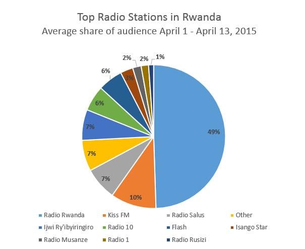 Rwanda-radio-share-4-13