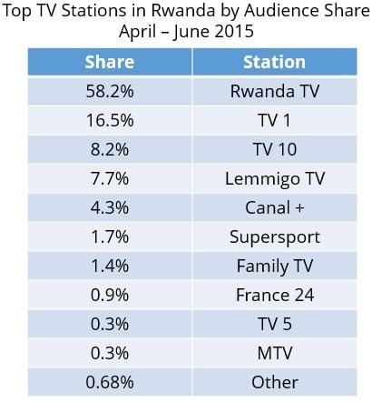 Rwanda-ratings-2