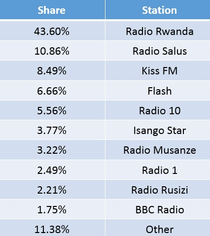 Rwanda-ratings-May-18v2