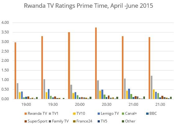 Rwanda-ratings1