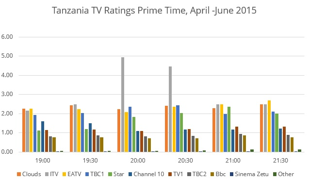 TZ-ratings-1