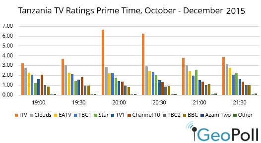 TZ-ratings-Q42015.jpg