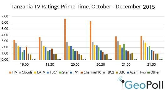 TZ-ratings-Q42015.jpg