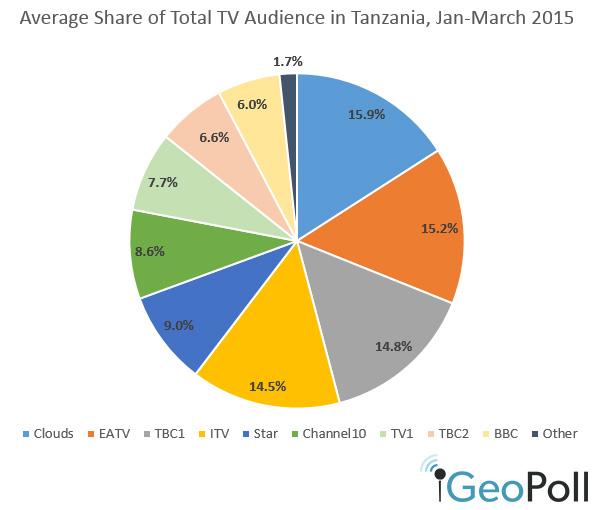 Tanzania-TV-4-15-2