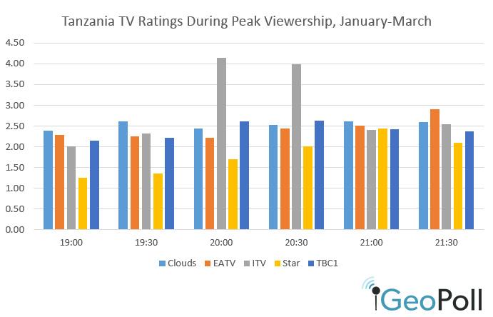 Tanzania-TV-4-15