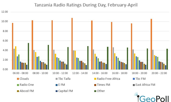 Tanzania-radio-ratings-may
