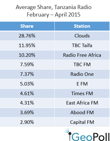 Tanzania-radio-share-may2
