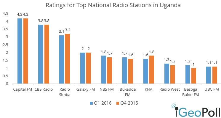 RADIO STATIONS IN UGANDA PDF DOWNLOAD