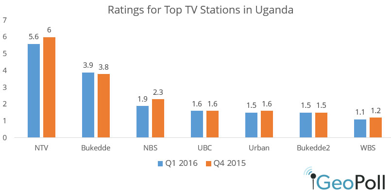 Uganda-Q1-16-ratings.jpg