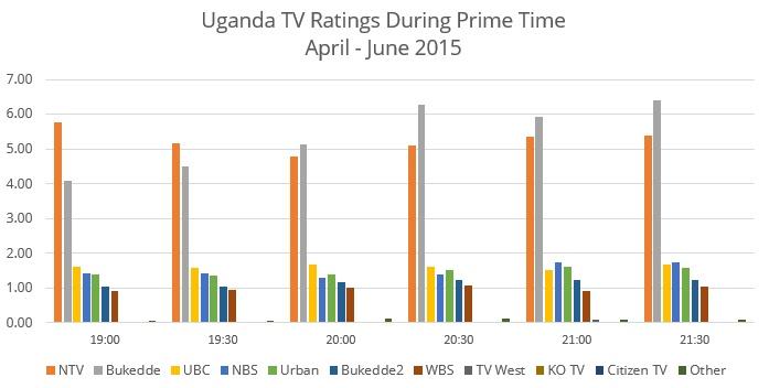 Uganda-Ratings1