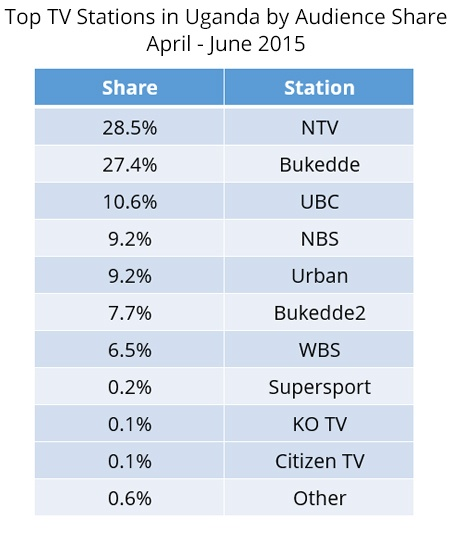 Uganda-ratings-2