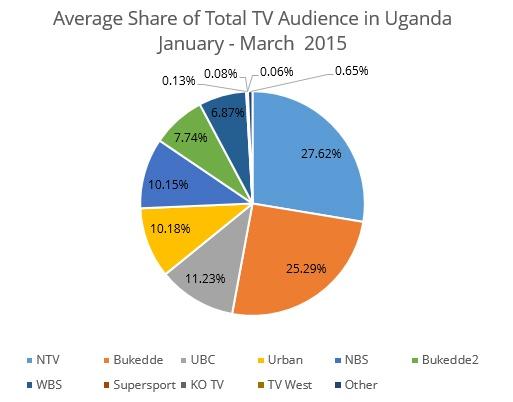Uganda-ratings-4