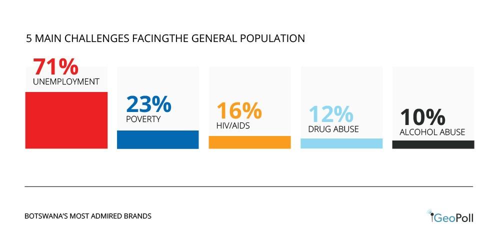 botswana_genpop challenges Infographic.jpg