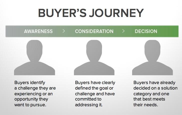 Buyers_Journey.jpg