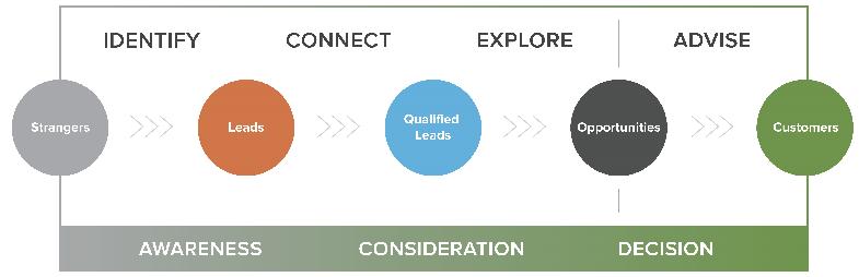 Communication-Strategies-Inbound-Sales.png