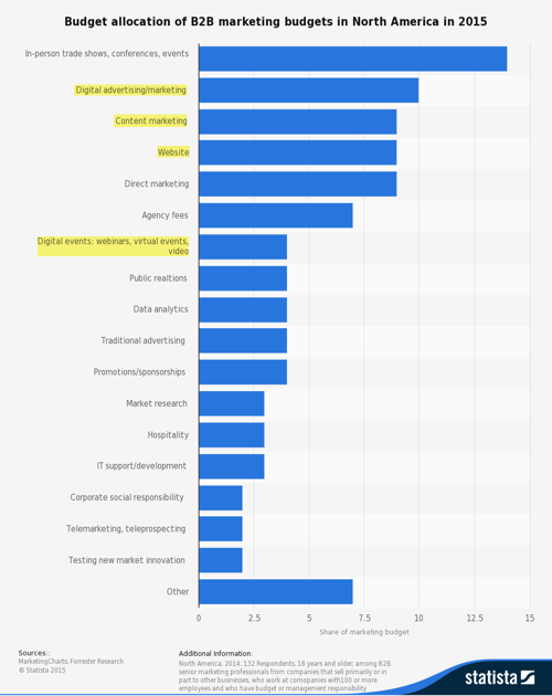 allocation-of-b2b-marketing-budgets-in-north-america-2015-600px.png