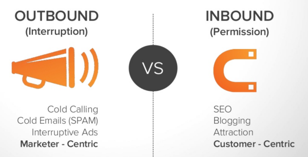 Why is your Inbound Marketing Strategy Not Working? A New Battle Plan