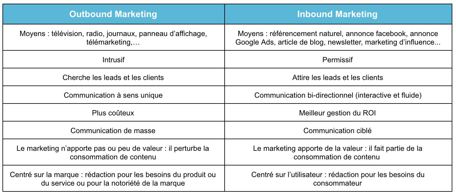 marketing entrant vs sortant