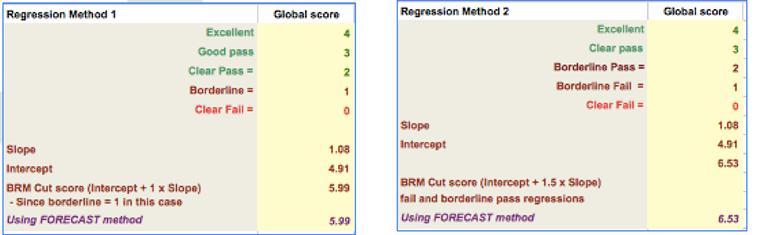 Borderline Regression Analysis Methods