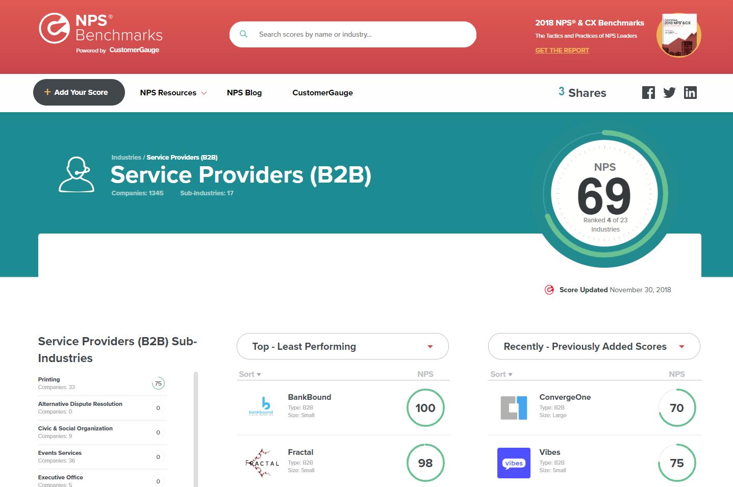 Net Promoter Score Industry Average