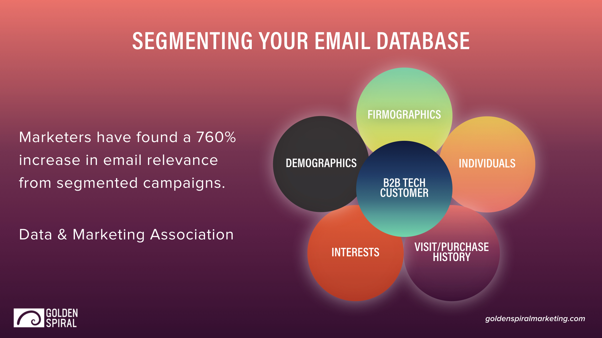 B2B Email Segmentation Graphic