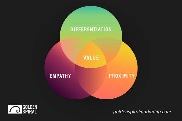 SaaS Value Proposition Graphic