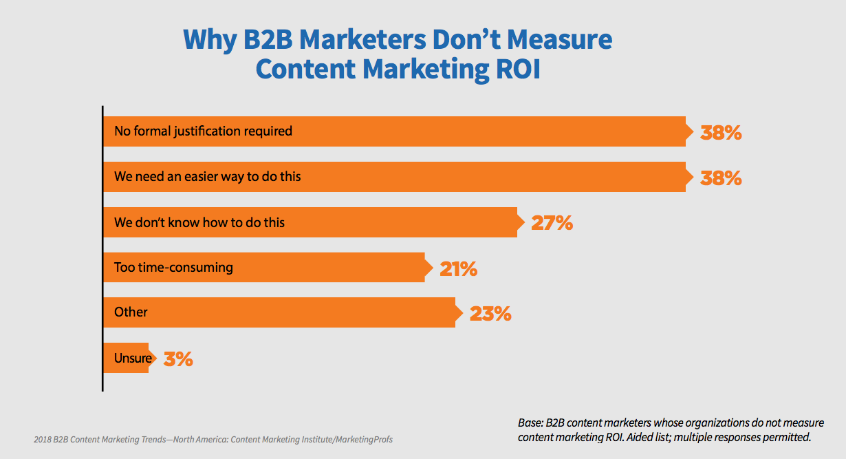 GS180719 - How do I use SEO to get ROI - Contentedly ROI Reckoning